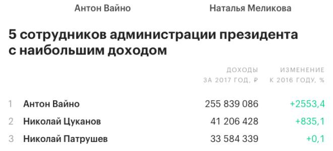 Сколько заработал Руководитель Администрации Президента РФ Вайно А. Э. за 2020 г. по данным декларации
