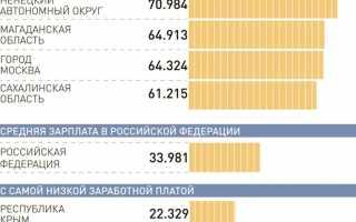 Средняя зарплата в Московской области: как менялся доход в Подмосковье за последние 5 лет