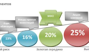 Выгода и риски депозита в микрофинансовую организацию, экспертное мнение