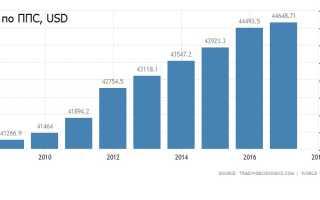 Средняя зарплата в Австралии: как менялся доход австралийцев за последние 5 лет