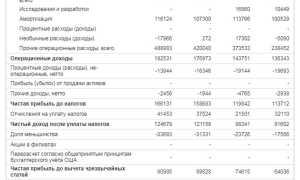 Дивиденды «Россети» в 2020 году: сроки и размер выплат