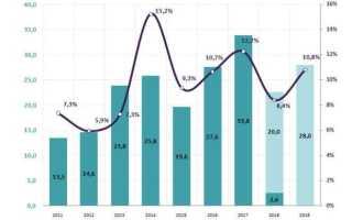 Дивиденды МТС в 2020 году: прогноз по размеру и срокам выплат
