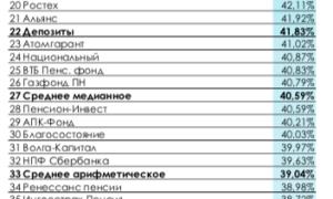 НПФ «Газпромбанк-фонд»: рейтинги, условия, доходность, отзывы