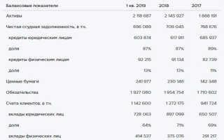 Независимый обзор: Московский кредитный банк
