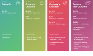 Кредитная карта Моментум от Сбербанка: условия, лимиты, проценты