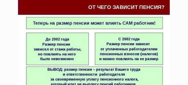 Сколько нужно зарабатывать, чтобы пенсия была 20 000 руб.