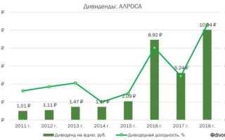 Дивиденды «Алроса» в 2020 году: прогноз по размеру и срокам выплат