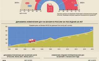 Прогноз цены на газ для машин: будет ли дорожать газ в 2020 году