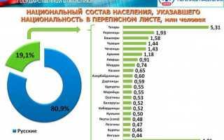 Сколько в России национальностей сейчас и было в прошлом