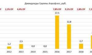 Дивиденды «Аэрофлота» в 2020 году: сроки и размер выплат