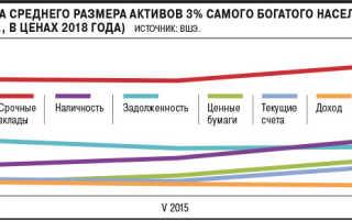 Фактически всеми финансовыми активами и сбережениями в РФ владеют 3% россиян