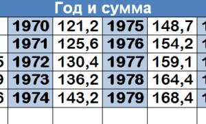 Средняя зарплата в СССР: как менялся доход граждан в Союзе с 1940 по 1990 гг.