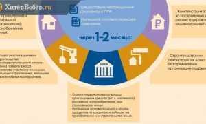 Материнский капитал на погашение кредита