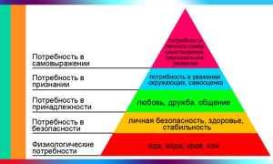 Что такое пирамида Маслоу