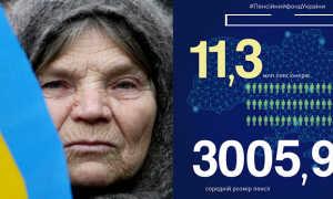 Какая пенсия на Украине: размер, какие документы нужны для оформления