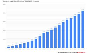 Зарплата прокурора в России и в мире: динамика дохода за 10 лет