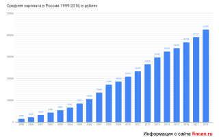 Какая средняя зарплата в России: данные о доходе за 10 лет